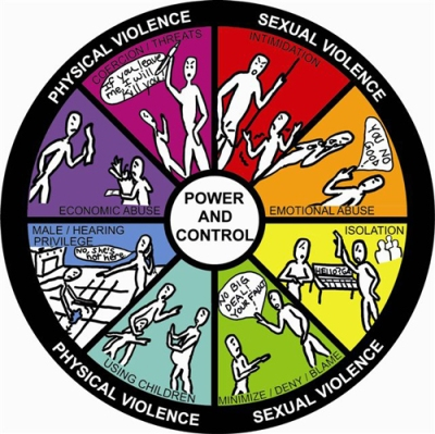 DeafHope_Power_and_Control_Wheel